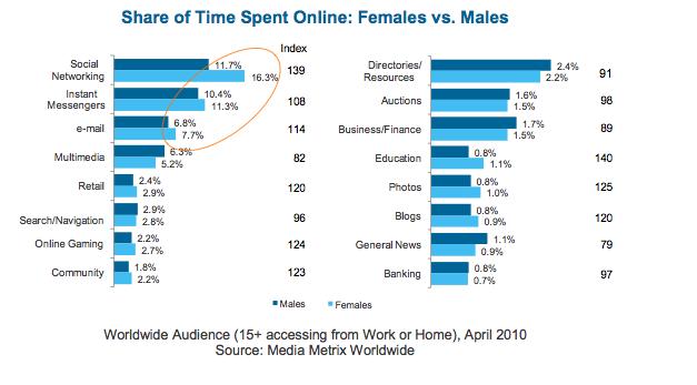 Share of time spent online: Female vs. Males (zum Vergrößern bitte klicken)