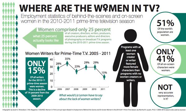 Infografik zum Anteil der Frauen im US-TV. 2011 ist der Anteil der Schreiberinnen auf nur noch 15% gefallen